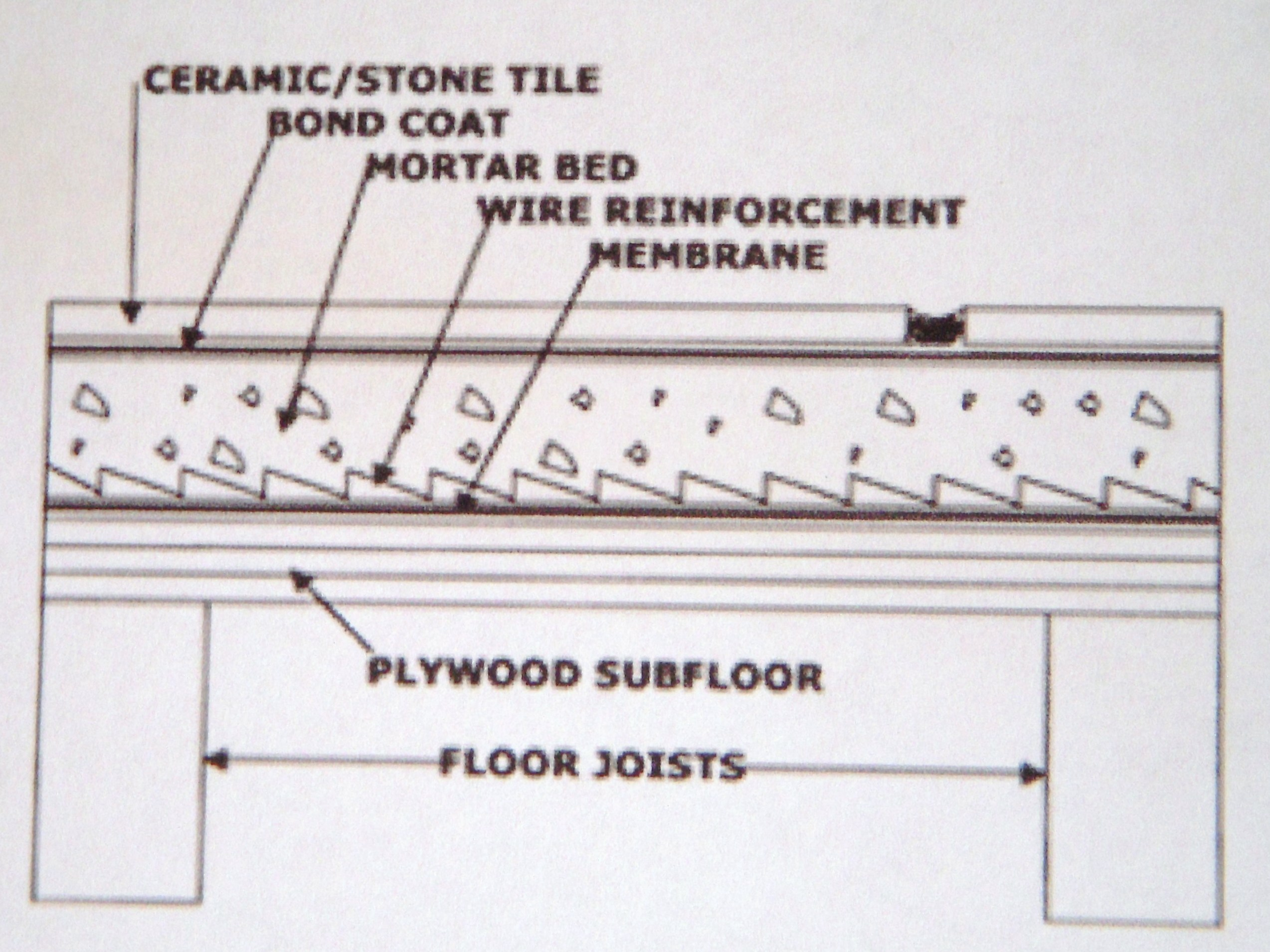 The importance of the tile underlayment! - Tile Contractor ...